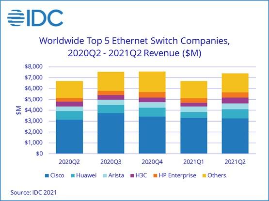idc Ethernet q2 2021
