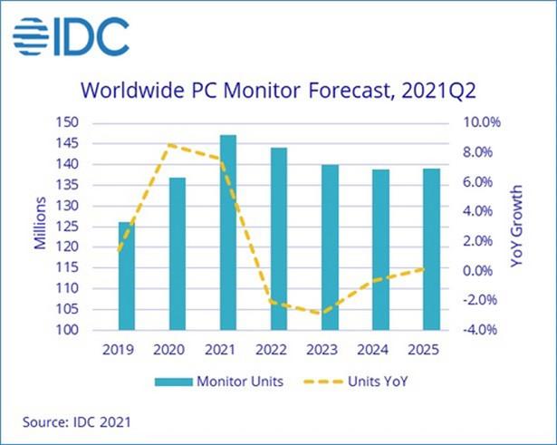 idc monitors q2 2021