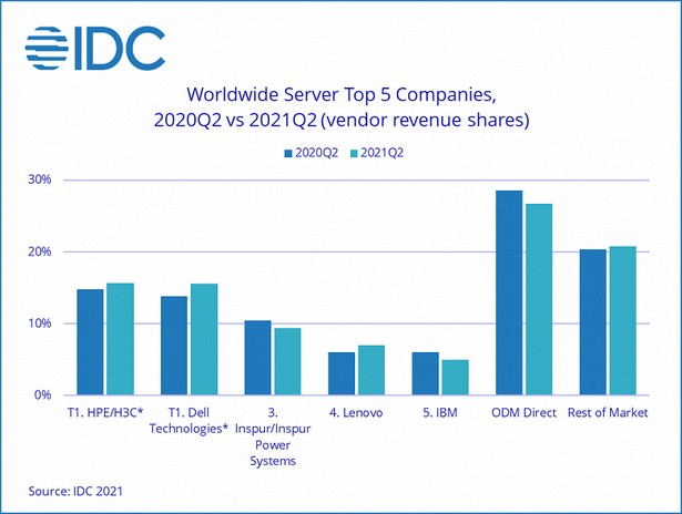 idc server q2 2021
