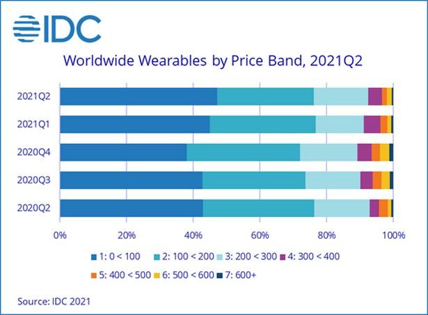 idc wearables q2 2021