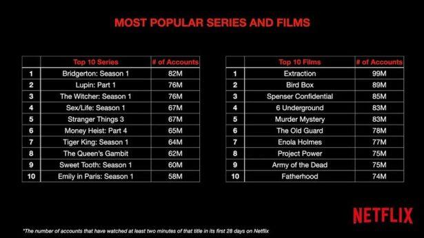 most popular on Netflix accounts