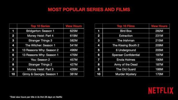 most popular on Netflix hours