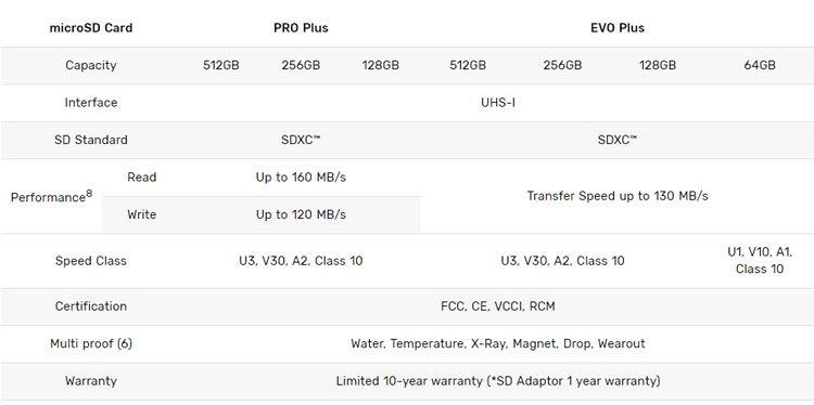 Samsung microSD PRO Plus и EVO Plus specs