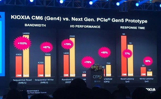 SSD Kioxia PCIe Gen 5.0