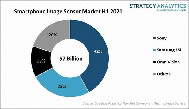 Strategy Analytics camera smartphone 2021 1 half