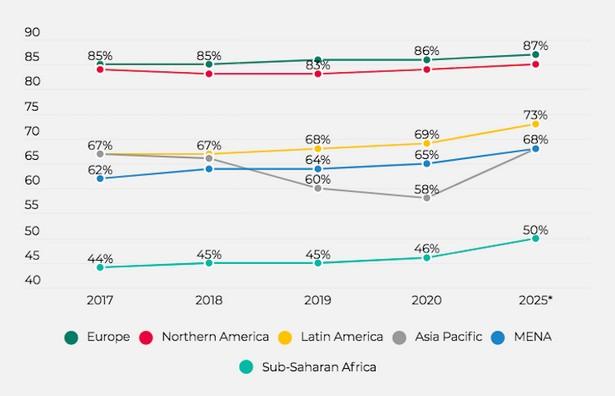 unique mobile users per countries 2021
