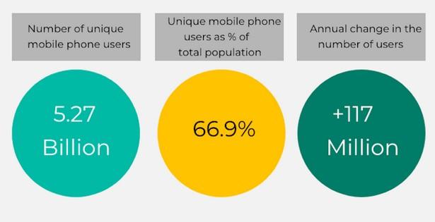 unique mobile users 2021