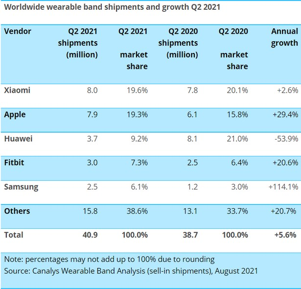 wearables q2 2021