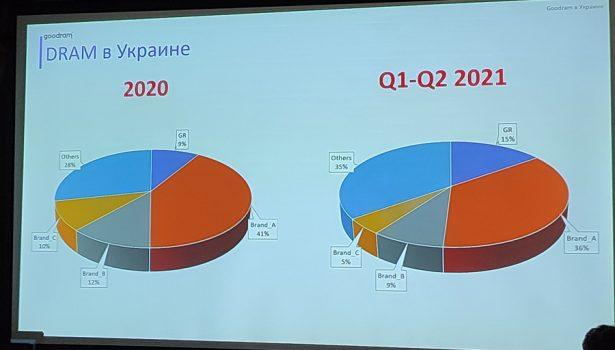 Рынок DRAM в Украине