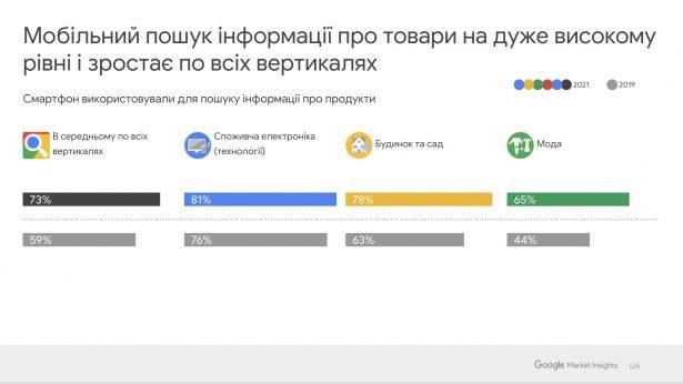 Google SmartShopper