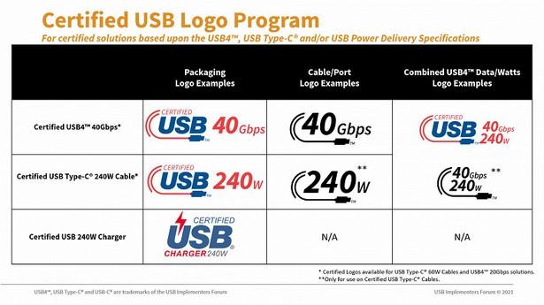 USB Type-C power